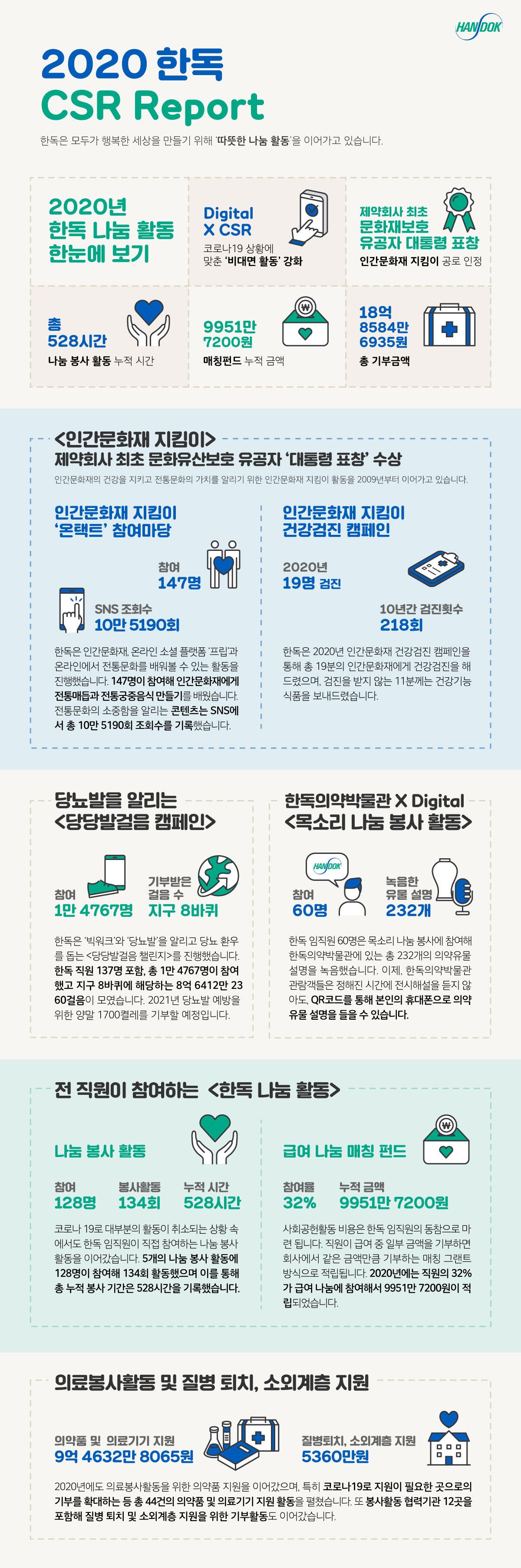 한독 2020 CSR Report